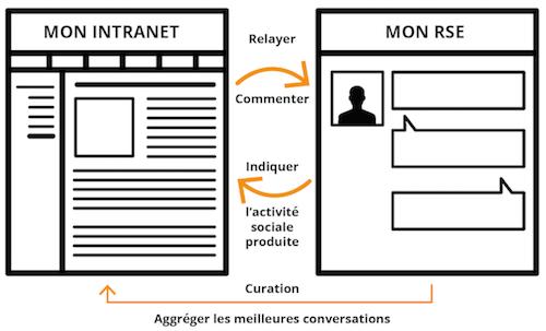 Intranet et réseau social d'entreprise
