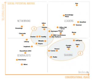 Social_potential_matrix