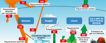 Explication de l'effet de serre naturel