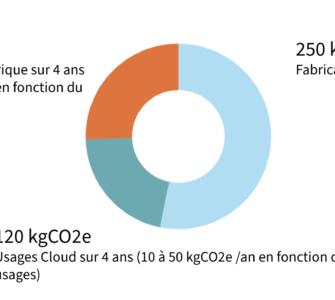 Emission carbone du poste de travail